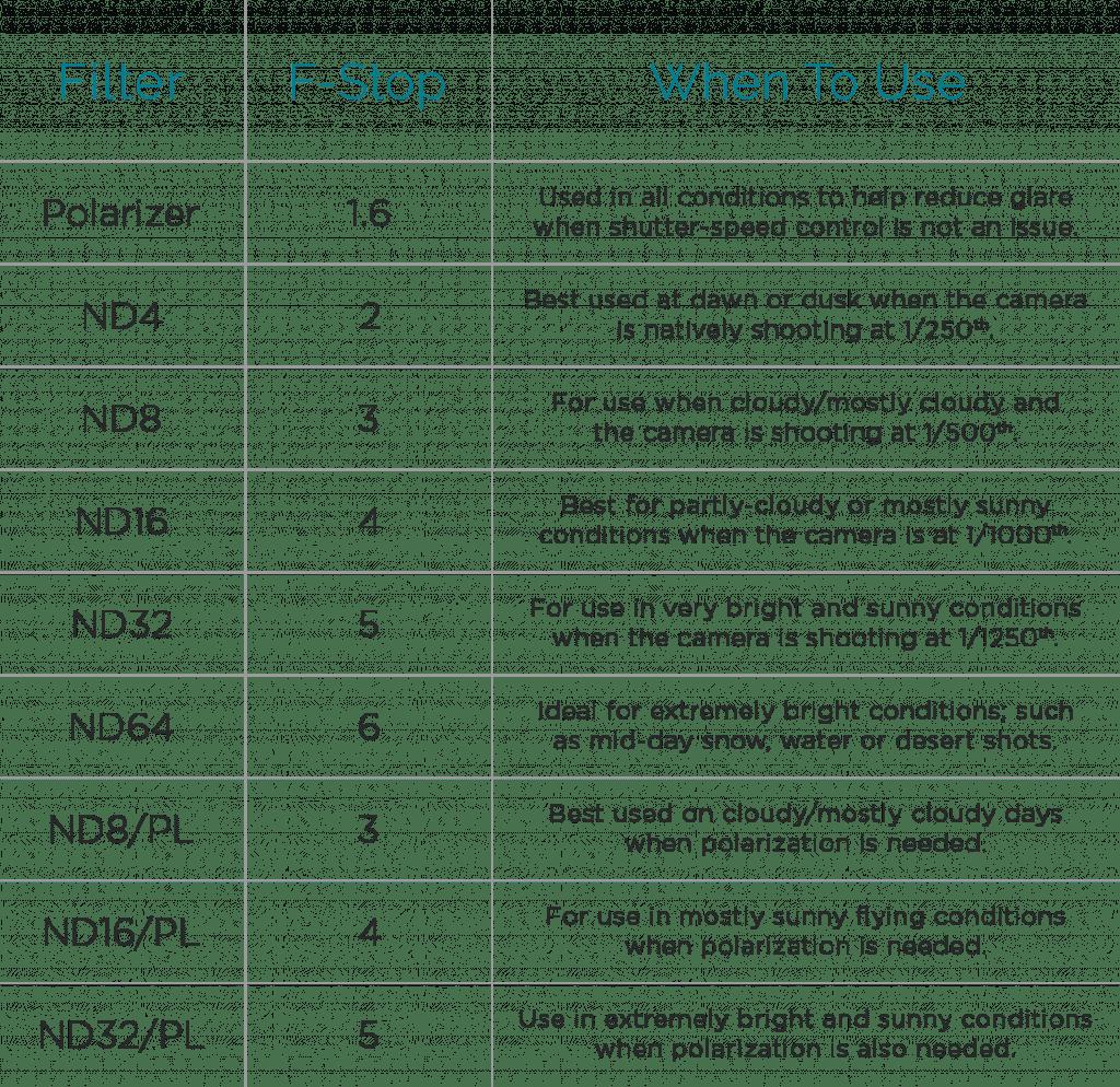 mavic-polarpro-filters-chart-verydrone